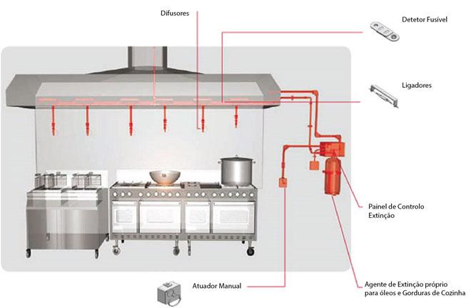 extincao de incendios em hottes de cozinha tecnisis